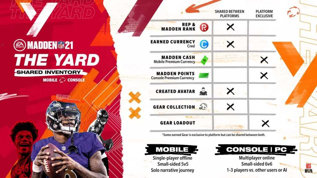 Madden 21 The Yard Shared Inventory